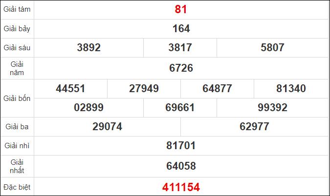 Quay thử kết quả xổ số tỉnhĐà Nẵng ngày 17/10/2020